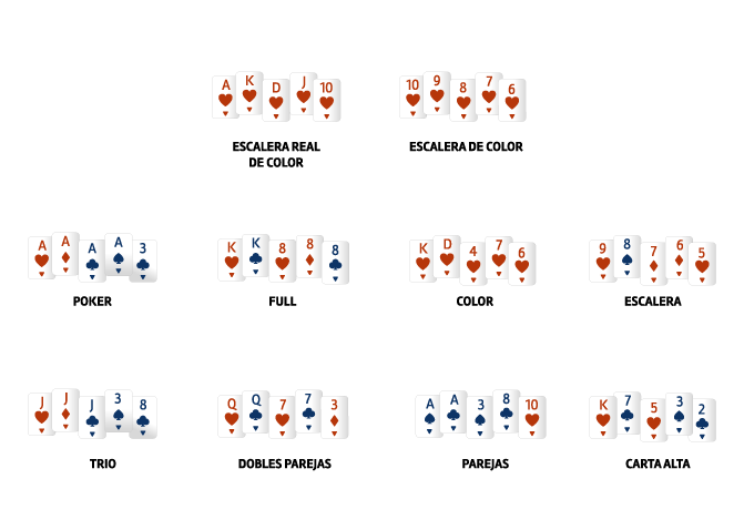 clasificación manos de póker