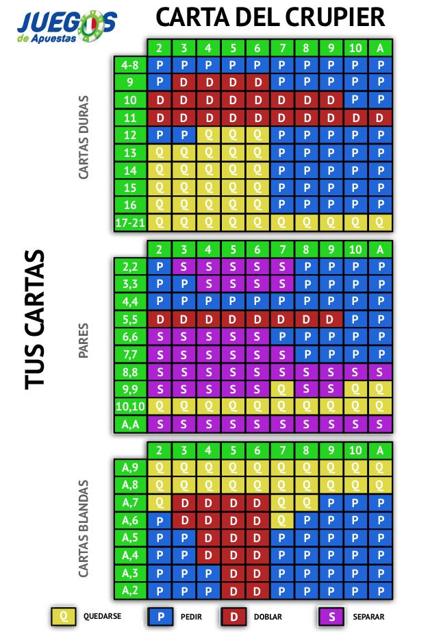 tabla blackjack europeo